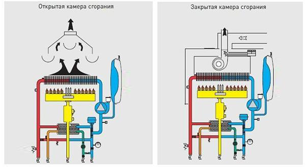 На фото: схемы работы газового