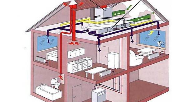 Система вентиляции частного дома своими руками