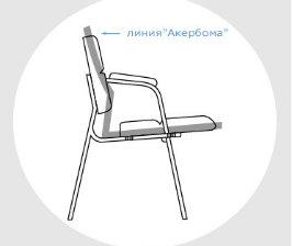 Акерблом (линия Акерблома на стуле)
