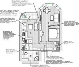 Проекты квартиры в доме с эркером