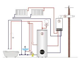 10 ошибок создания системы отопления