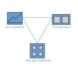 Планировка кухни: рабочий треугольник